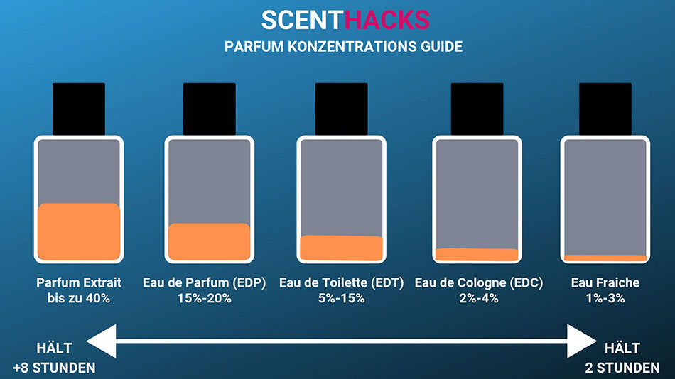 Parfum Konzentrations Guide Beste Düfte